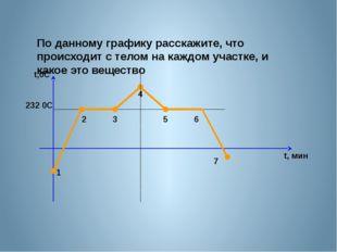 По данному графику расскажите, что происходит с телом на каждом участке, и к