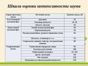 Шкала оценки интенсивности шума Характеристика шума Источникшума Уровень шума