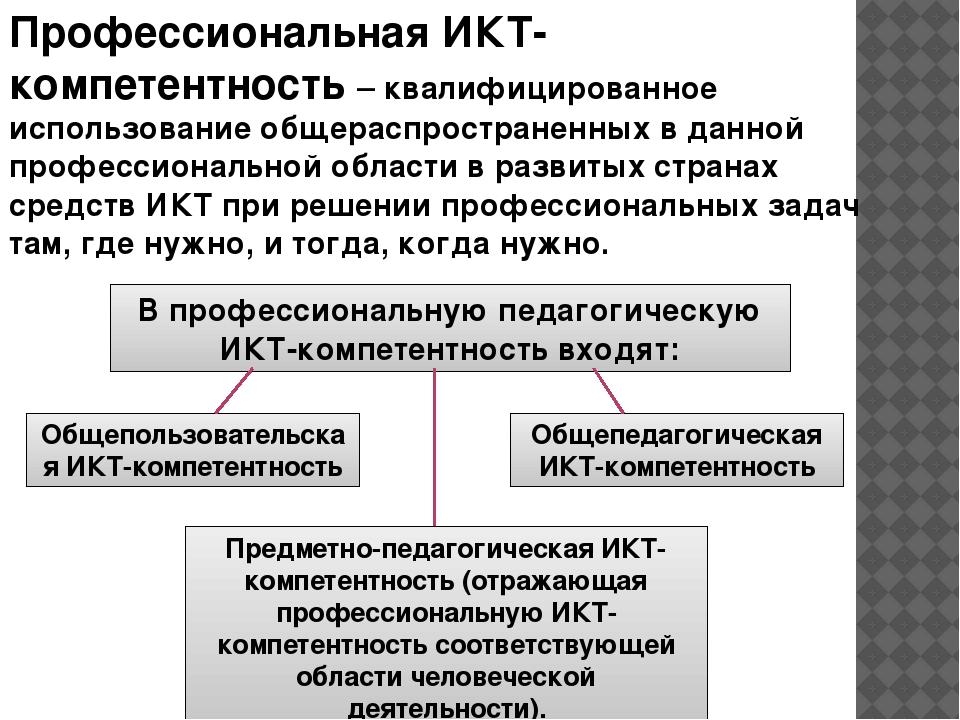 Профессиональная ИКТ-компетентность – квалифицированное использование общерас...
