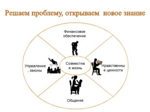 Финансовое обеспечение Управление, законы Общение Нравственные ценности Совме