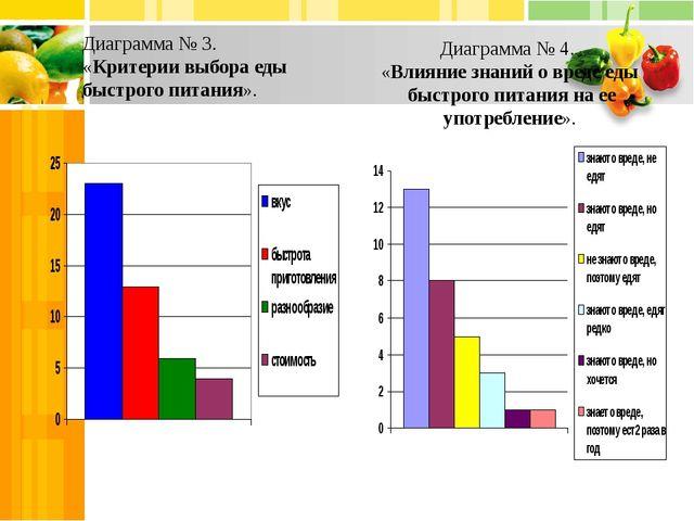 Диаграмма № 3. «Критерии выбора еды быстрого питания». Диаграмма № 4. «Влияни...
