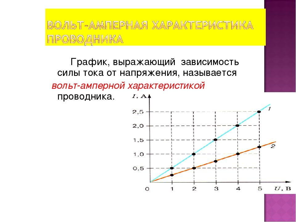 График, выражающий зависимость силы тока от напряжения, называется вольт-амп...