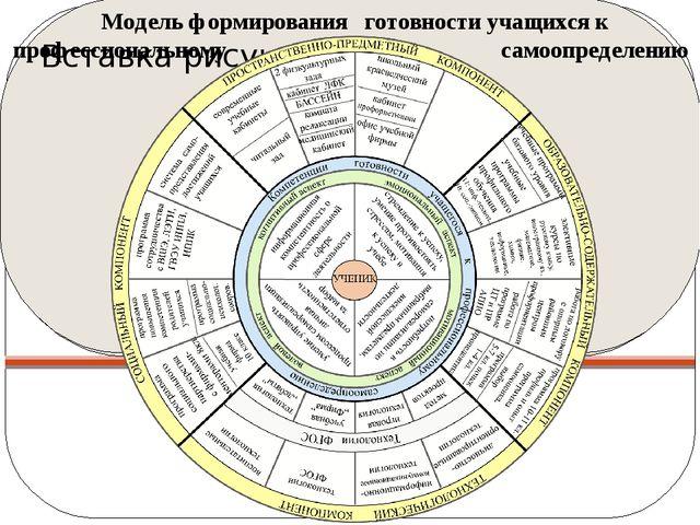 Модель формирования готовности учащихся к профессиональному самоопределению С...