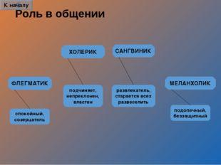 Роль в общении САНГВИНИК ХОЛЕРИК ФЛЕГМАТИК МЕЛАНХОЛИК развлекатель, старается