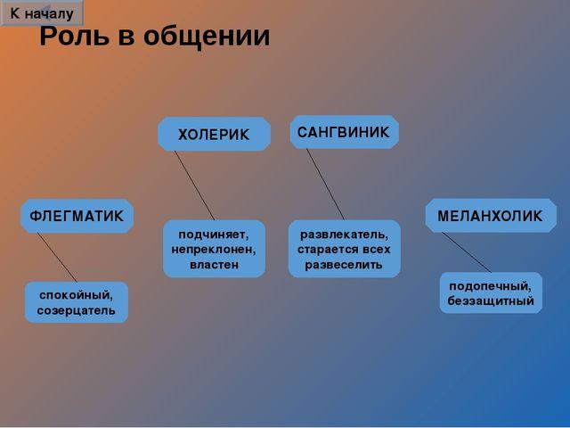 Роль в общении САНГВИНИК ХОЛЕРИК ФЛЕГМАТИК МЕЛАНХОЛИК развлекатель, старается...