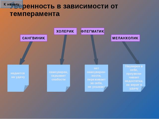 Уверенность в зависимости от темперамента САНГВИНИК ХОЛЕРИК ФЛЕГМАТИК МЕЛАНХО...