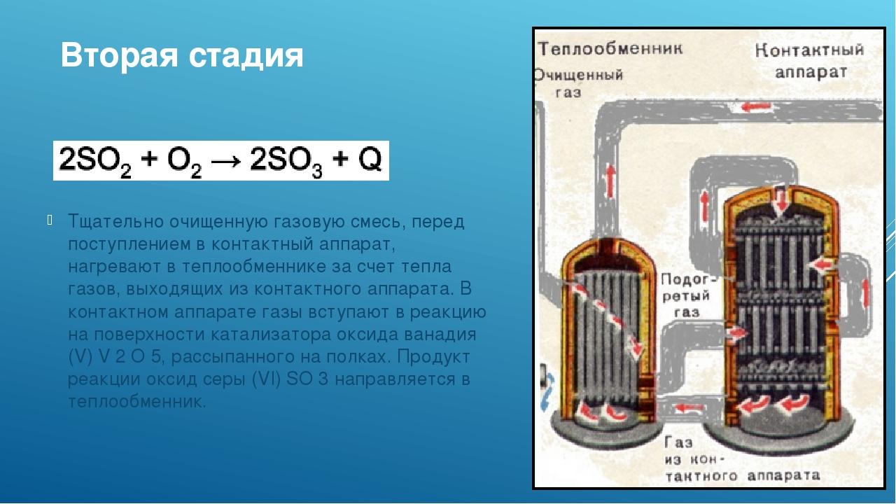Вторая стадия Тщательно очищенную газовую смесь, перед поступлением в контакт...