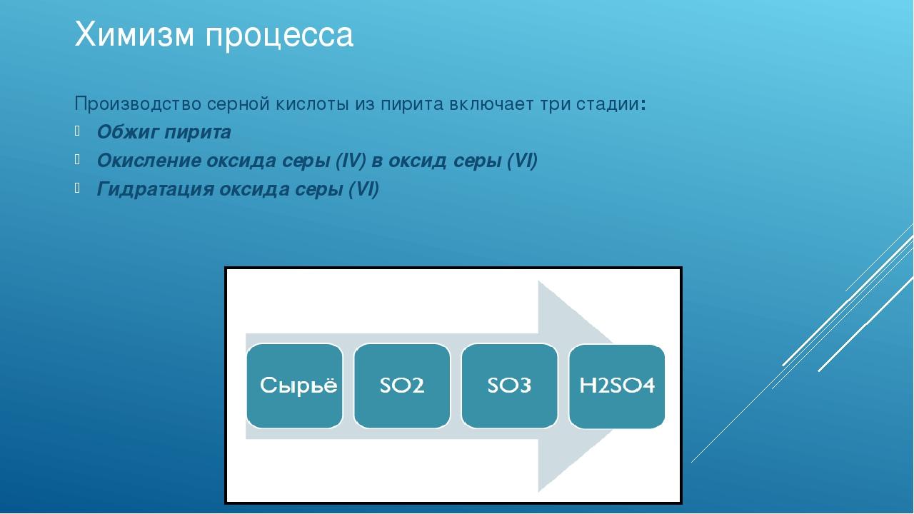 Химизм процесса Производство серной кислоты из пирита включает три стадии: Об...