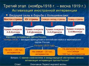 Третий этап (ноябрь1918 г. – весна 1919 г.) Активизация иностранной интервенц