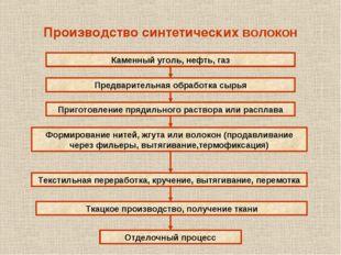 Производство синтетических волокон Каменный уголь, нефть, газ Предварительная