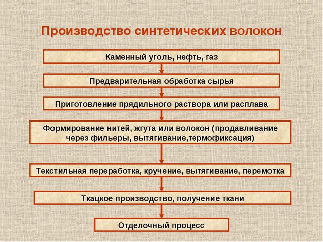Производство синтетических волокон Каменный уголь, нефть, газ Предварительная...