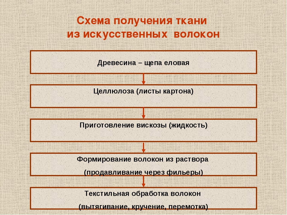 Схема получения ткани из искусственных волокон Древесина – щепа еловая