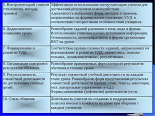 5. Инструментарий учителя (технология, методы, приемы).Эффективное использо