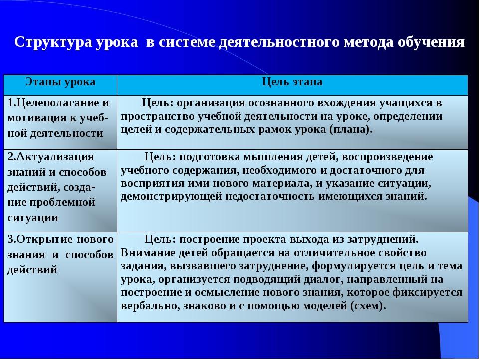 Структура урока в системе деятельностного метода обучения Этапы урокаЦель эт...