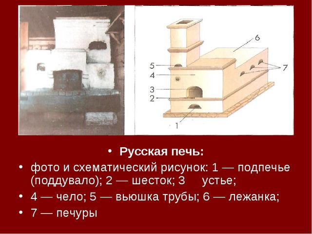 Русская печь: фото и схематический рисунок: 1 — подпечье (поддувало); 2 — шес...