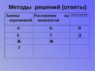 Методы решений (ответы) Замена переменной Разложение на множители ???????? А