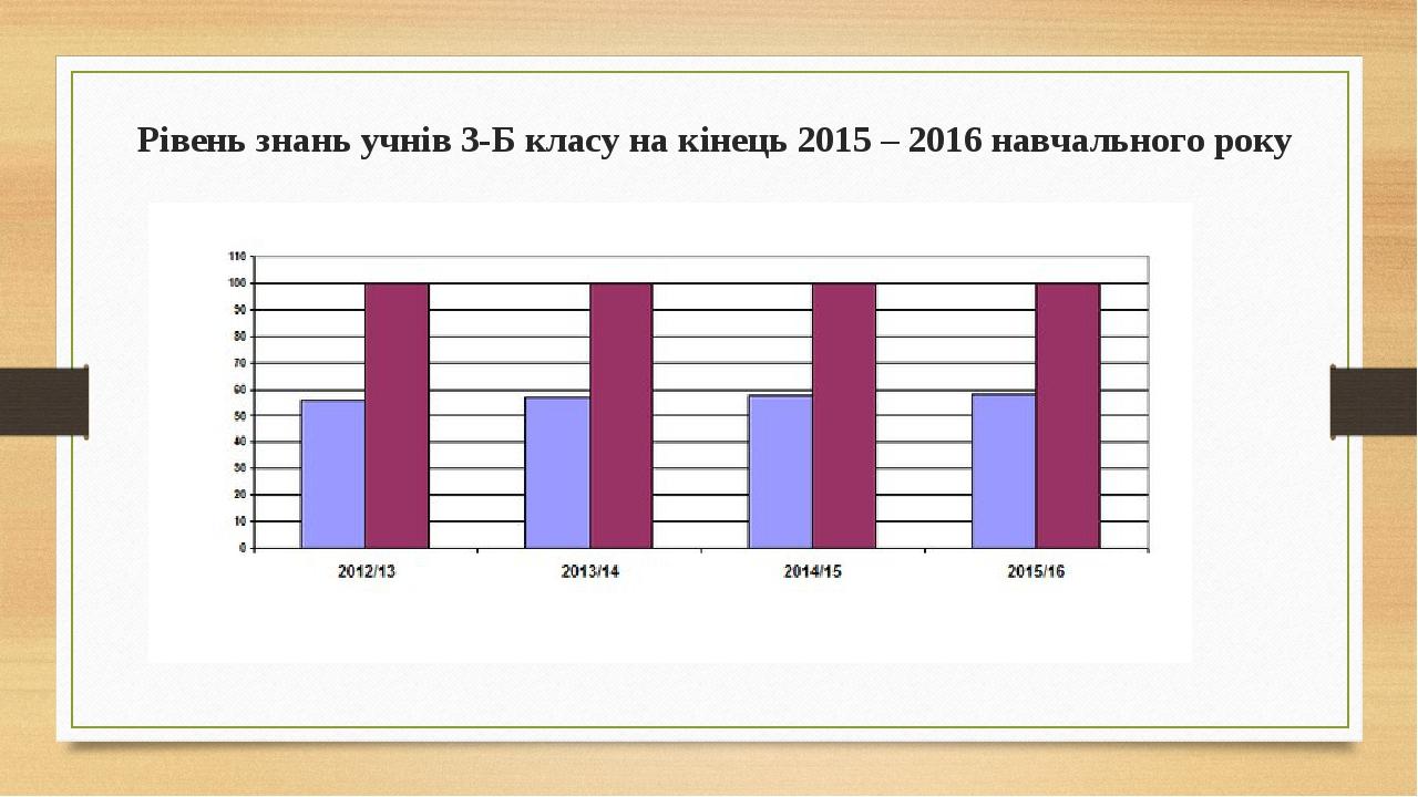 Рівень знань учнів 3-Б класу на кінець 2015 – 2016 навчального року