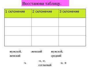 Восстанови таблицу. мужской, женский мужской, средний женский -а, -я -о, -е,