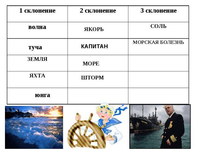 ЯКОРЬ КАПИТАН МОРЕ ШТОРМ туча юнга 1 склонение2 склонение3 склонение волна...