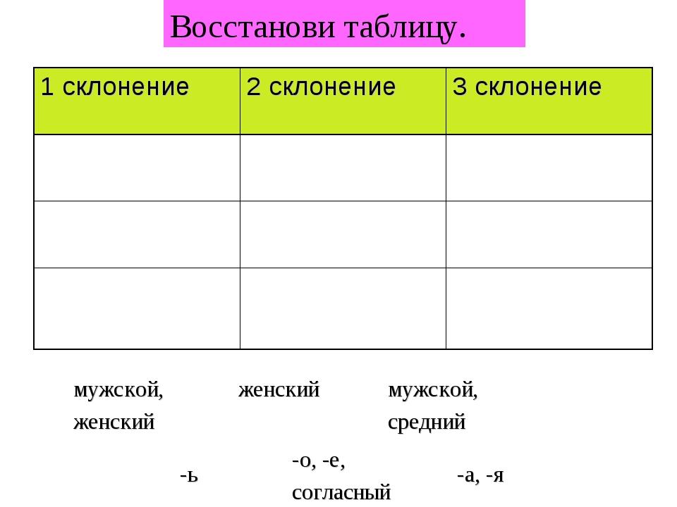 Восстанови таблицу. мужской, женский мужской, средний женский -а, -я -о, -е,...