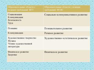Образовательные области с позиции требованийФГТ Образовательные области с поз