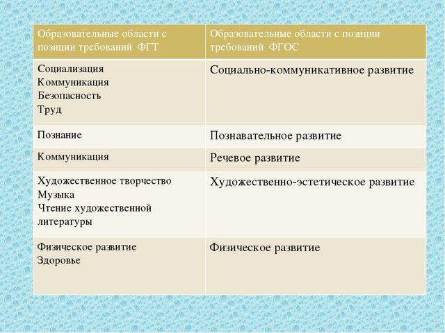 Образовательные области с позиции требованийФГТ Образовательные области с поз...