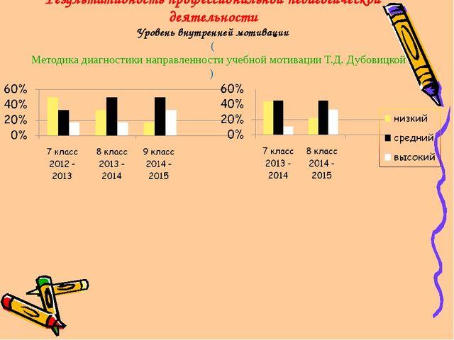 Результативность профессиональной педагогической деятельности Уровень внутрен...
