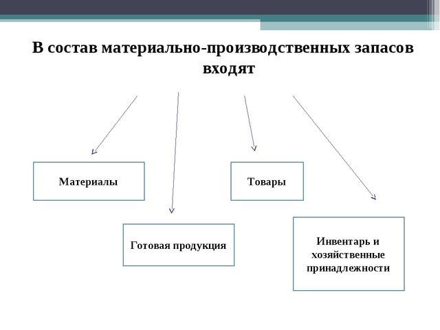 Презентация Учет материально производственных запасов В состав материально производственных запасов входят Готовая продукция Матери