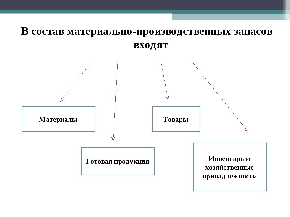 Презентация Учет материально производственных запасов слайда 4 В состав материально производственных запасов входят Готовая продукция Матери