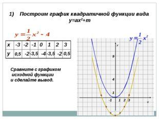 1) Построим график квадратичной функции вида у=ах2+m 0,5 -2 -3,5 -4 -3,5 -2 0