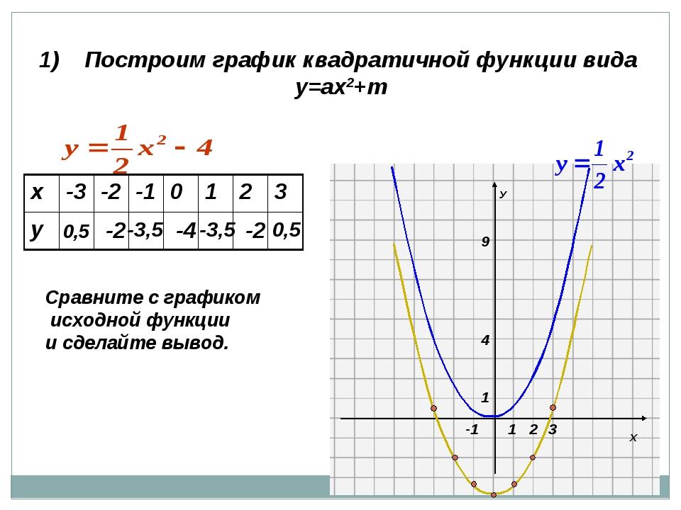1) Построим график квадратичной функции вида у=ах2+m 0,5 -2 -3,5 -4 -3,5 -2 0...