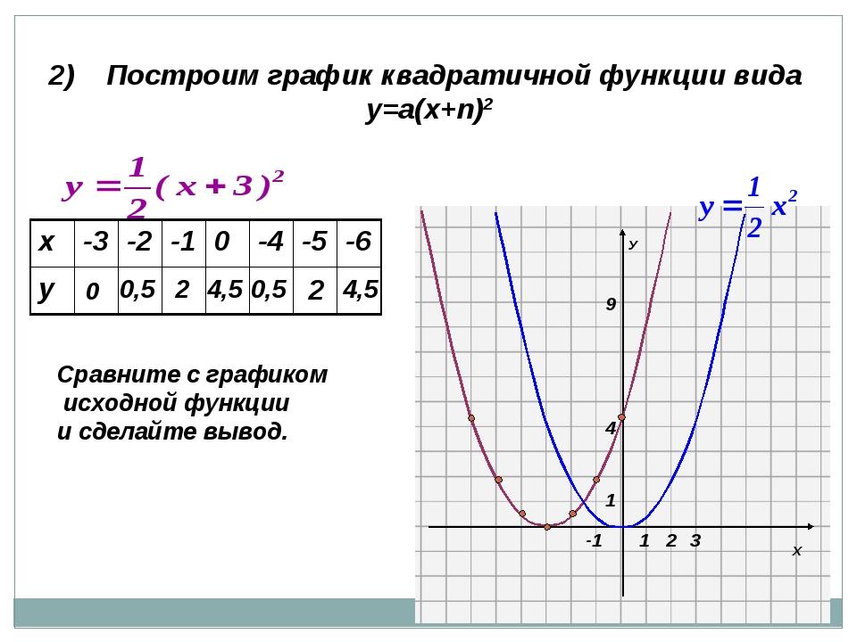 2) Построим график квадратичной функции вида у=а(х+n)2 0 0,5 2 4,5 0,5 2 4,5...