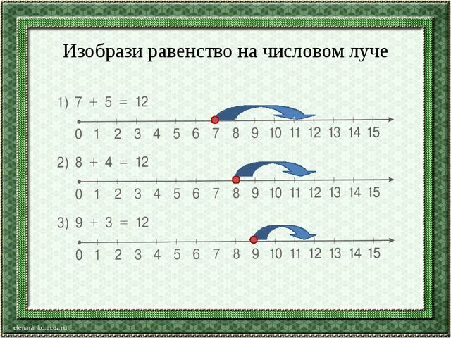 Изобрази равенство на числовом луче