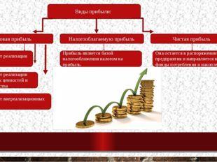 Виды прибыли: Валовая прибыль Налогооблагаемую прибыль Чистая прибыль 1) приб