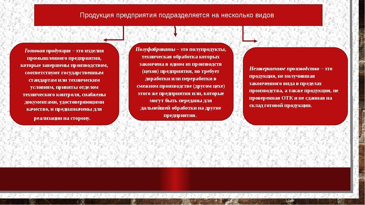 Продукция предприятия подразделяется на несколько видов Готовая продукция–э...
