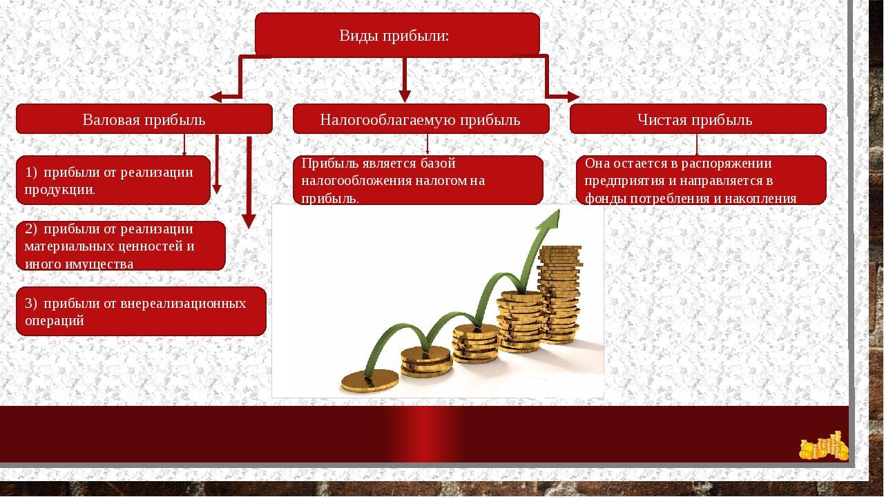 Виды прибыли: Валовая прибыль Налогооблагаемую прибыль Чистая прибыль 1) приб...