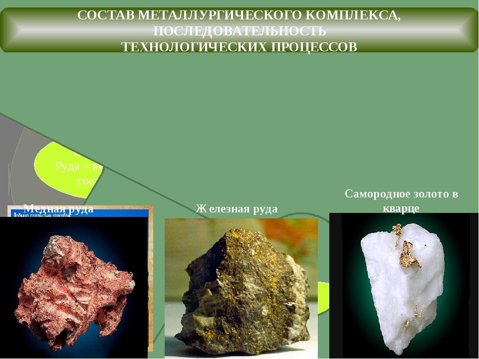 Добыча руды Обогащение руды Руда = вмещающая порода + соединение металла Выпл...