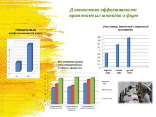 Диагностика эффективности применяемых методов и форм Результаты диагностики т