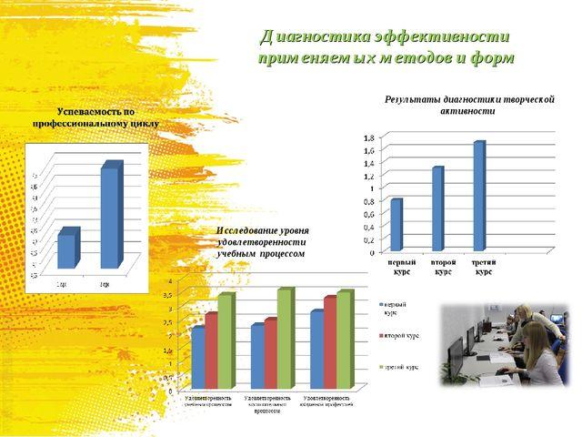 Диагностика эффективности применяемых методов и форм Результаты диагностики т...