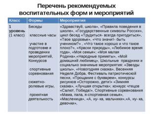 Перечень рекомендуемых воспитательных форм и мероприятий КлассФормыМероприя