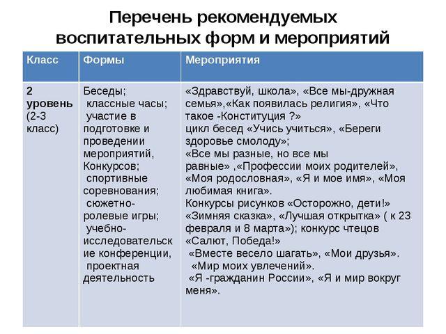 Перечень рекомендуемых воспитательных форм и мероприятий Класс ФормыМеропри...