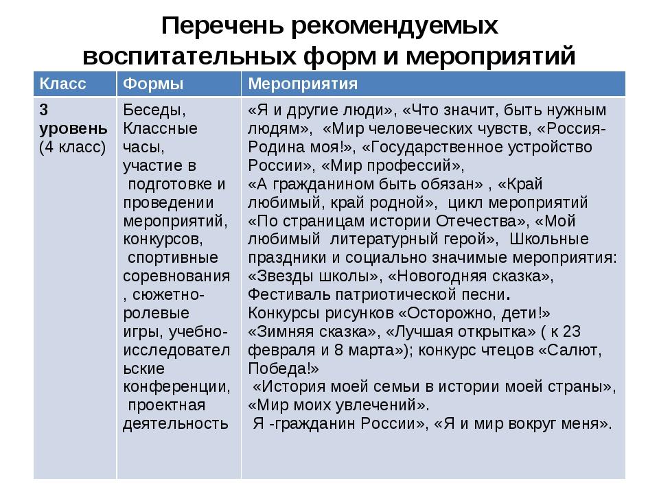 Перечень рекомендуемых воспитательных форм и мероприятий КлассФормыМероприя...