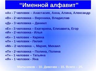 """""""Именной алфавит"""" «А» - 7 человек – Анастасия, Анна, Алина, Александр «В» -"""