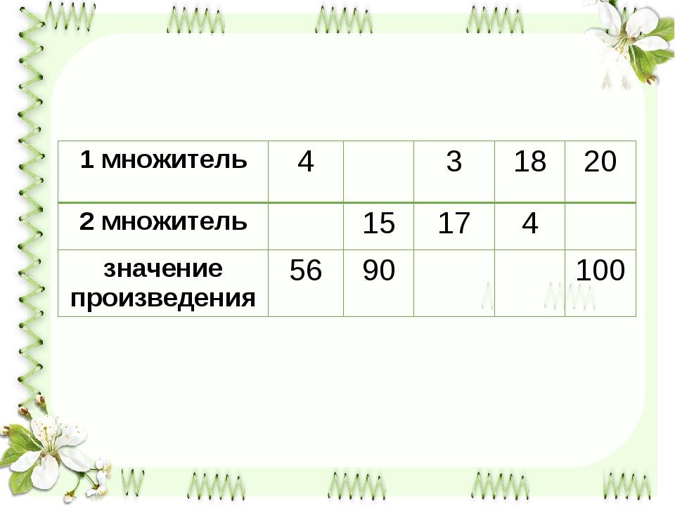 1 множитель 4 3 18 20 2 множитель 15 17 4 значение произведения 56 90 100