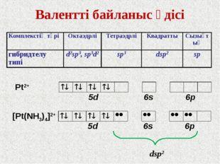 Валентті байланыс әдісі Pt2+ [Pt(NH3)4]2+ dsp2 Комплекстің түріОктаэдрліТет