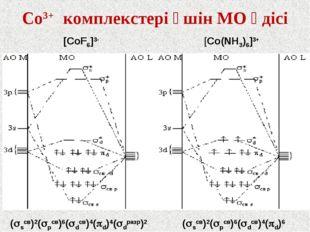 Со3+ комплекстері үшін МО әдісі [CoF6]3- [Co(NH3)6]3+ (sсв)2(рсв)6(dсв)4(