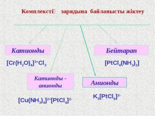 Комплекстің зарядына байланысты жіктеу [Cr(H2O)4]3+Cl3 [PtCl4(NH3)2] K2[PtCl6