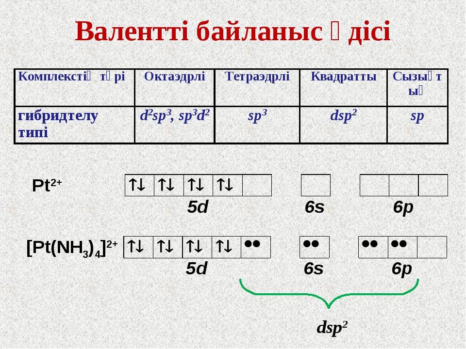 Валентті байланыс әдісі Pt2+ [Pt(NH3)4]2+ dsp2 Комплекстің түріОктаэдрліТет...