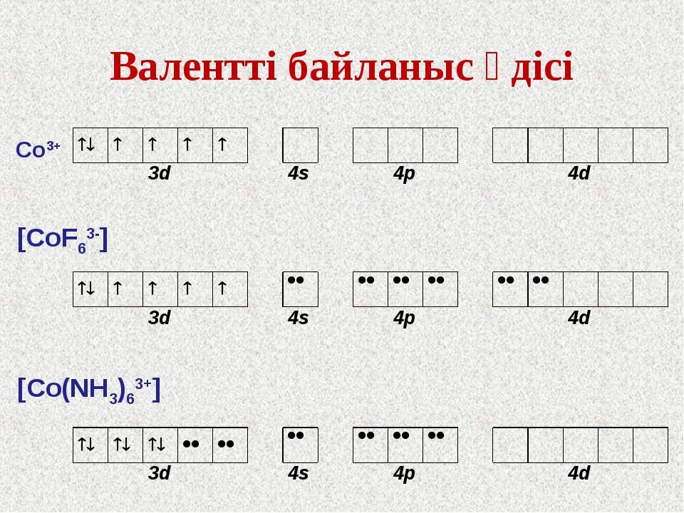 Валентті байланыс әдісі Со3+ [СоF63-] [Со(NH3)63+]  3...