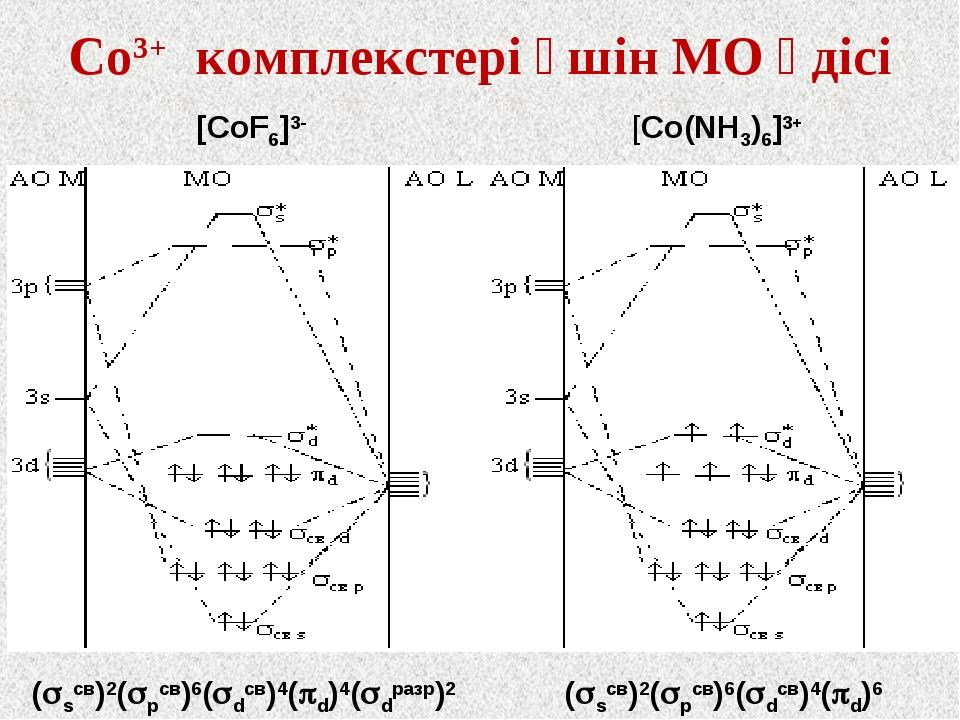 Со3+ комплекстері үшін МО әдісі [CoF6]3- [Co(NH3)6]3+ (sсв)2(рсв)6(dсв)4(...